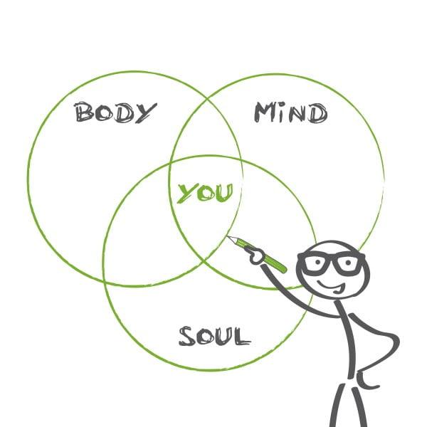 Body, mind, soul